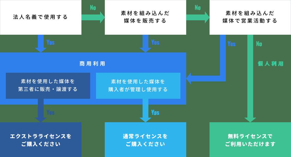 ライセンス解説図