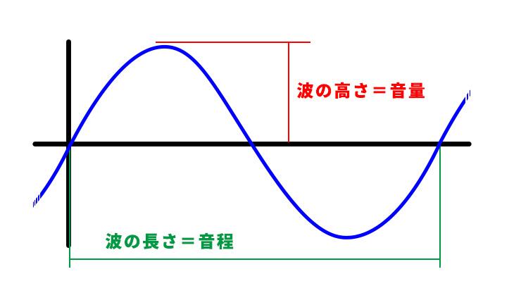 音の要素の説明イメージ