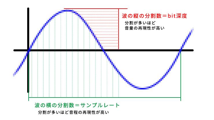 音の分解能の説明イメージ