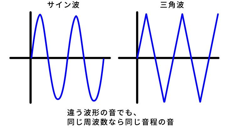 サイン波と三角波の比較画像