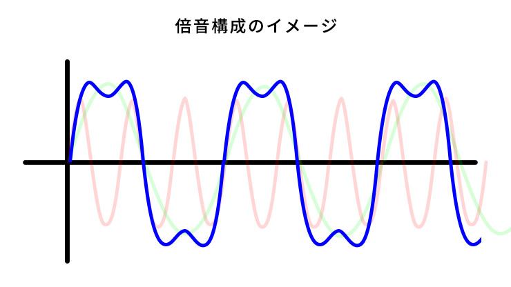 倍音が合成される図解
